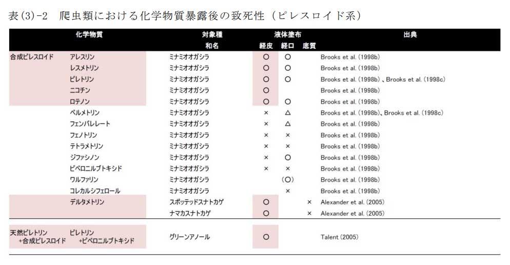 ※表(3)-2 爬虫類における化学物質暴露後の致死性(ピレスロイド系)